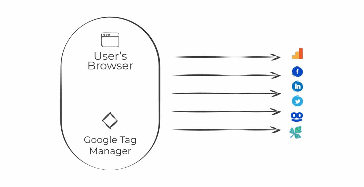 A users browser loads Google Tag Manager and pushes all the events from that users computer.