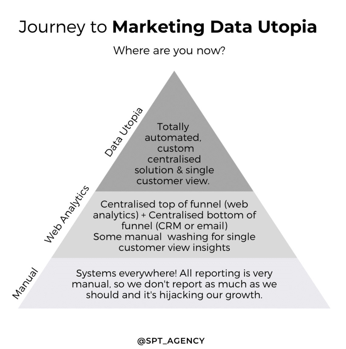 Journey to marketing data utopia